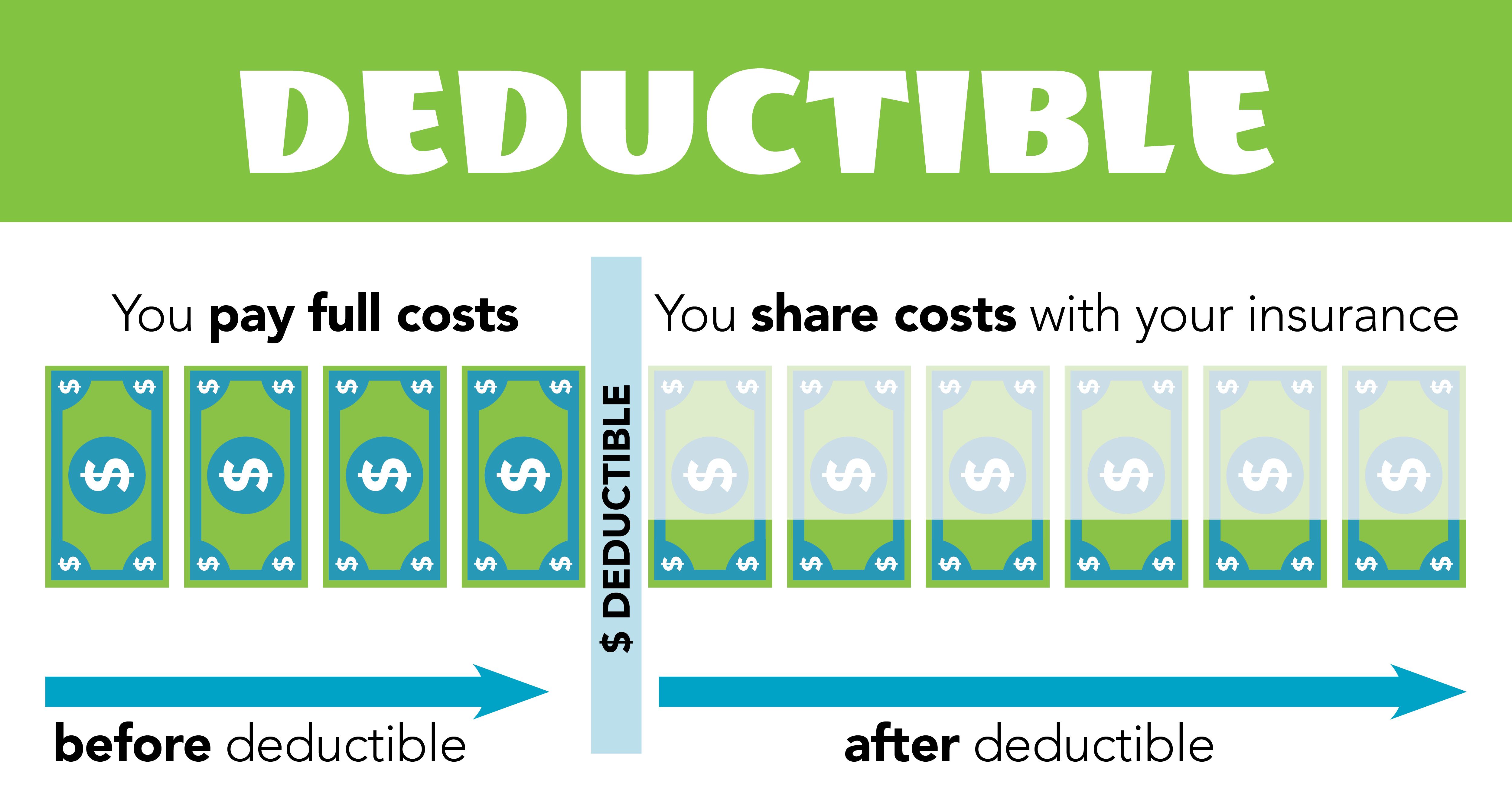 MHC Deductible Chart